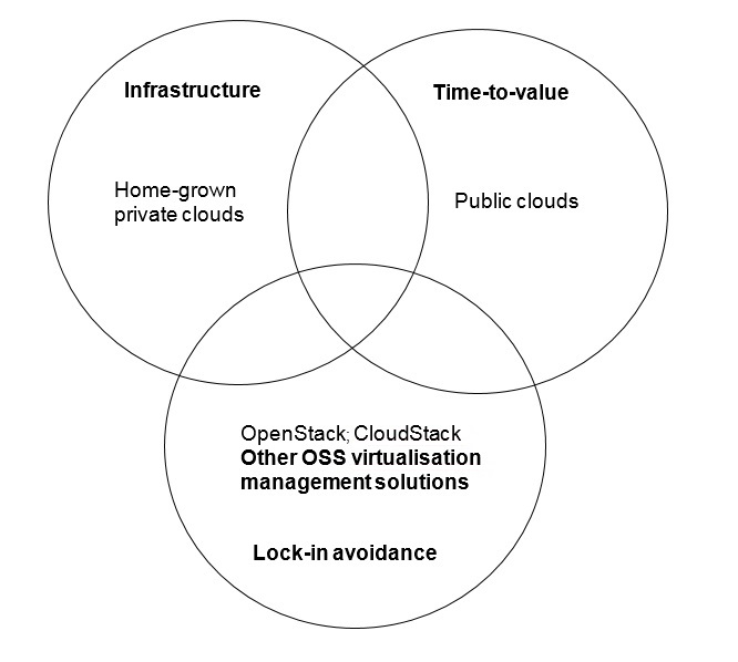 The unforgiving cycle of cloud infrastructure costs – and